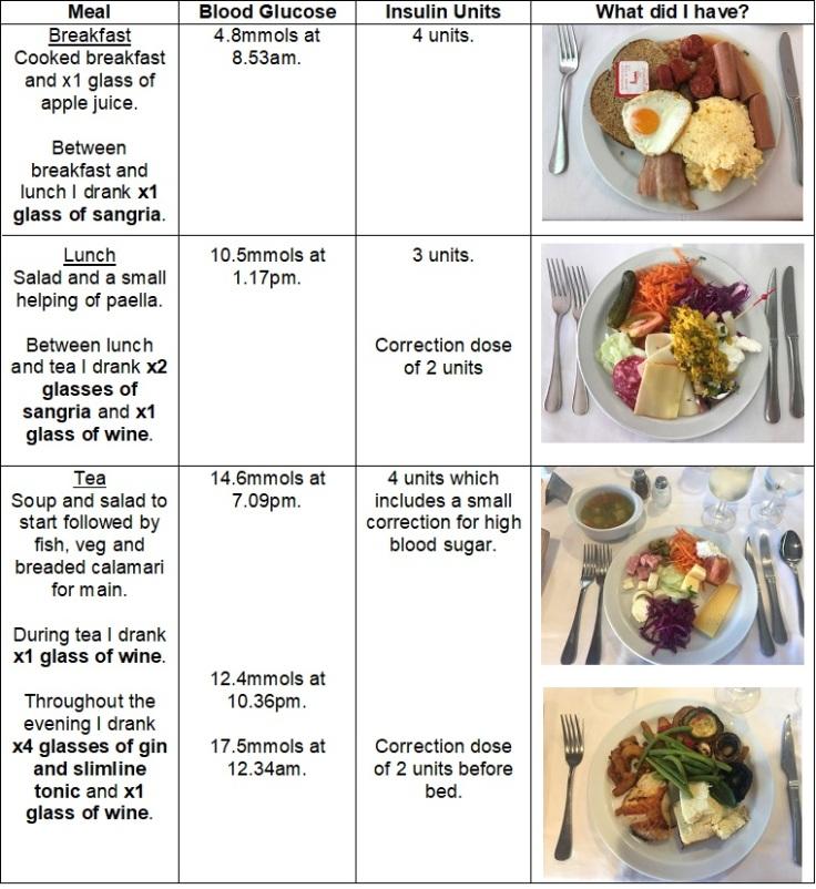 Sat 23rd - Meals