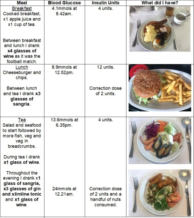 Sun 24th - Meals