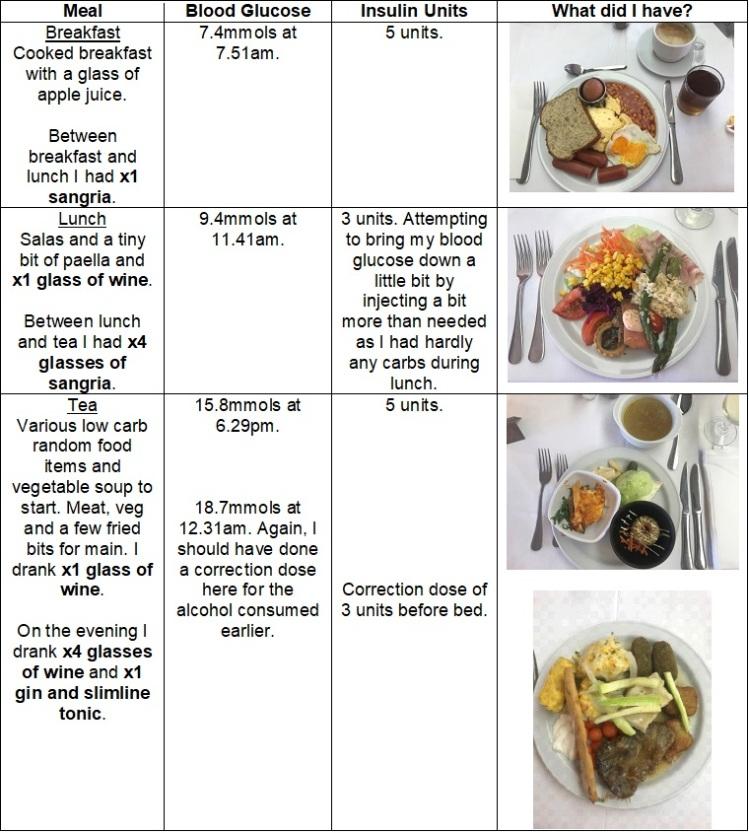 Thurs 21st - Meals